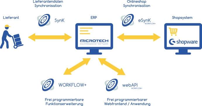 zusammenspiel microtech workflow+